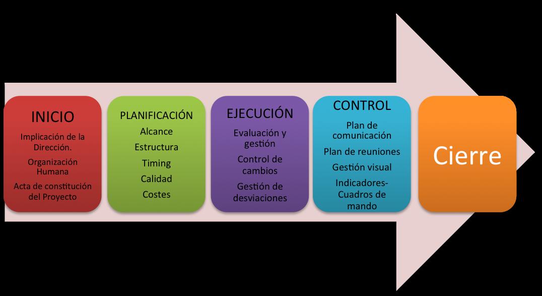 proceso metodología Lean