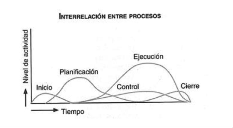 procesos Lean