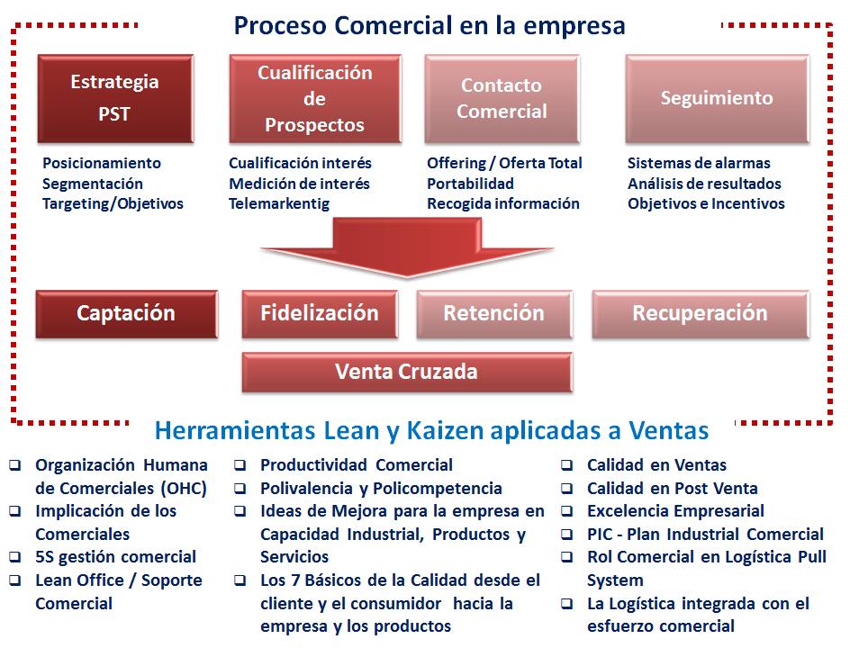 Proceso Comercial