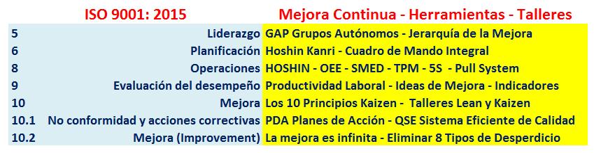 ISO 9001 - Lean