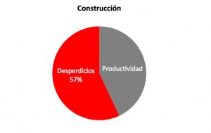 Construccion desperdicios Lean Construction
